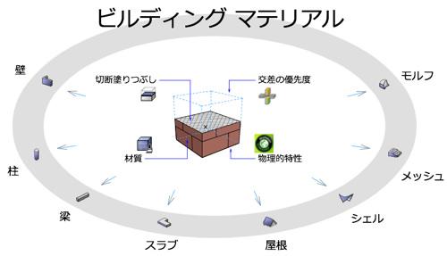 ビルディングマテリアルコンセプト